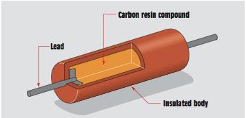 carbon resistor Resistors