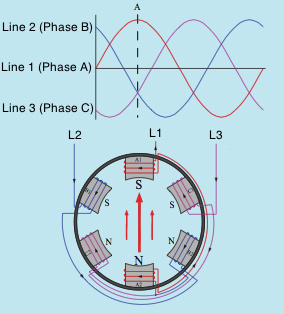 rotating magnetic field 2 Rotating Magnetic Field