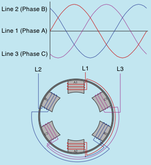 rotating magnetic field Rotating Magnetic Field